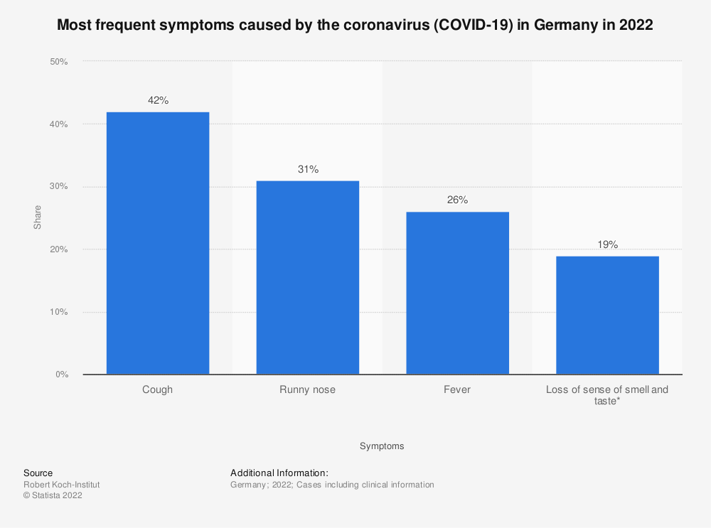 Statistic: Most frequent symptoms caused by the coronavirus (COVID-19) in Germany in 2020 | Statista