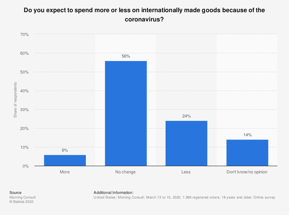 Statistic: Do you expect to spend more or less on internationally made goods because of the coronavirus? | Statista