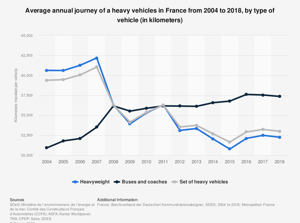 Statistic: Average annual journey of a heavy vehicles in France from 2004 to 2018, by type of vehicle (in kilometers) | Statista