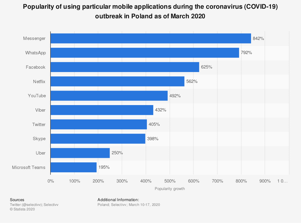 Statistic: Popularity of using particular mobile applications during the coronavirus (COVID-19) outbreak in Poland as of March 2020 | Statista