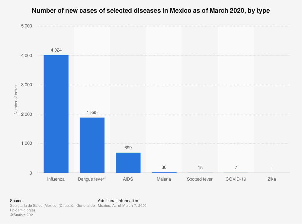 Statistic: Number of new cases of selected diseases in Mexico as of March 2020, by type | Statista