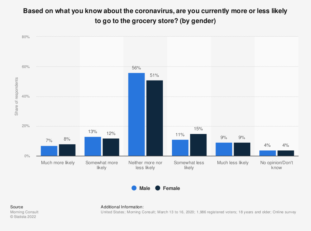 Statistic: Based on what you know about the coronavirus, are you currently more or less likely to go to the grocery store? (by gender)   Statista