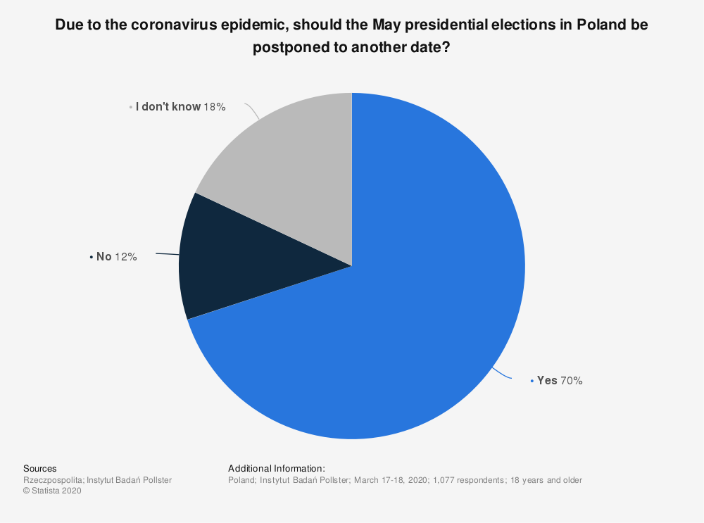 Statistic: Due to the coronavirus epidemic, should the May presidential elections in Poland be postponed to another date?   Statista