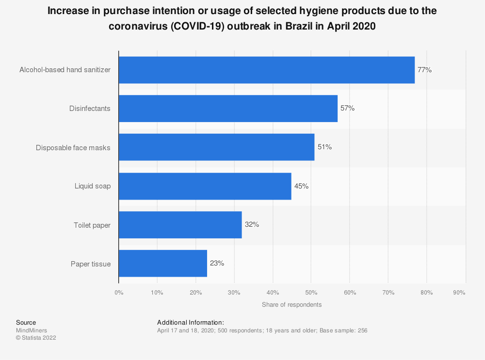 Statistic: Increase in purchase intention or usage of selected hygiene products due to the coronavirus (COVID-19) outbreak in Brazil in April 2020 | Statista