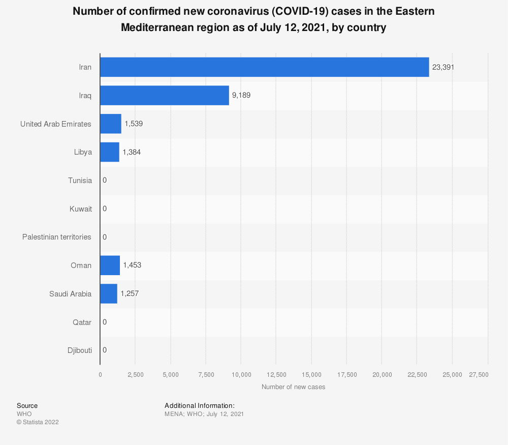 Statistic: Number of confirmed new coronavirus (COVID-19) cases in the Eastern Mediterranean region as of April 2, 2020, by country | Statista