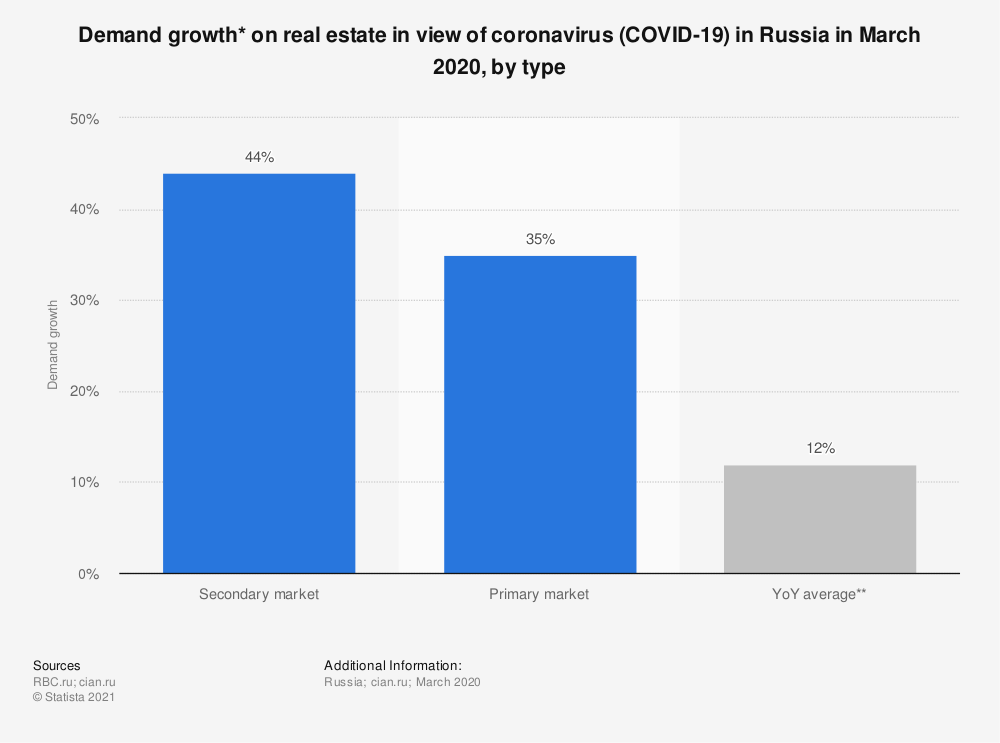 Statistic: Demand growth* on real estate in view of coronavirus (COVID-19) in Russia in March 2020, by type  | Statista