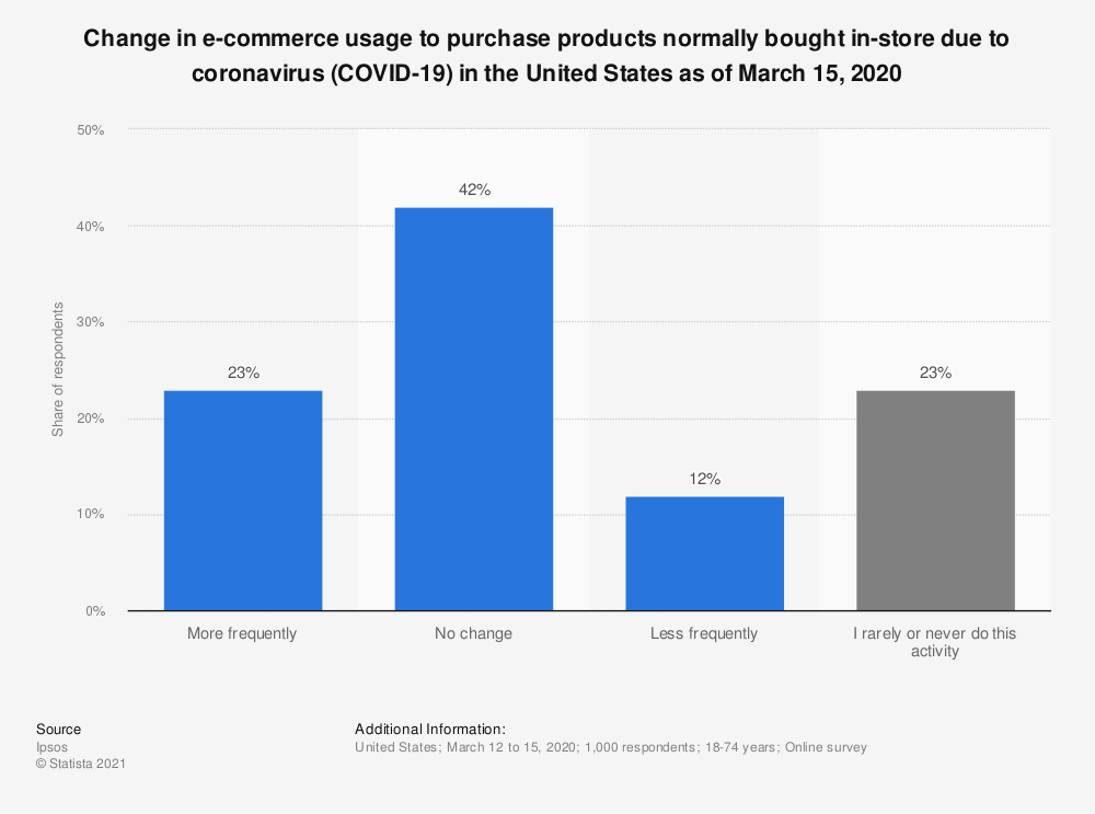 Statistic: Change in e-commerce usage to purchase products normally bought in-store due to coronavirus (COVID-19) in the United States as of March 15, 2020 | Statista