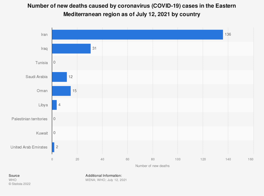 Statistic: Number of new deaths caused by coronavirus (COVID-19) cases in the Eastern Mediterranean region as of March 18, 2020, by country | Statista