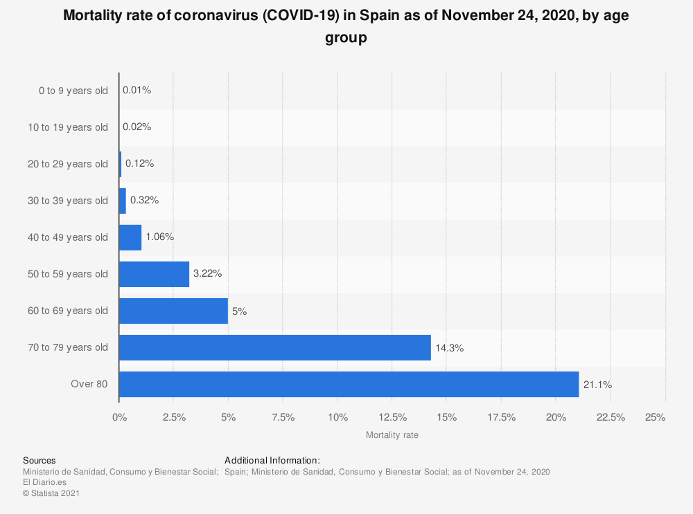 Statistic: Mortality rate of coronavirus (COVID-19) in Spain as of November 24, 2020, by age group | Statista