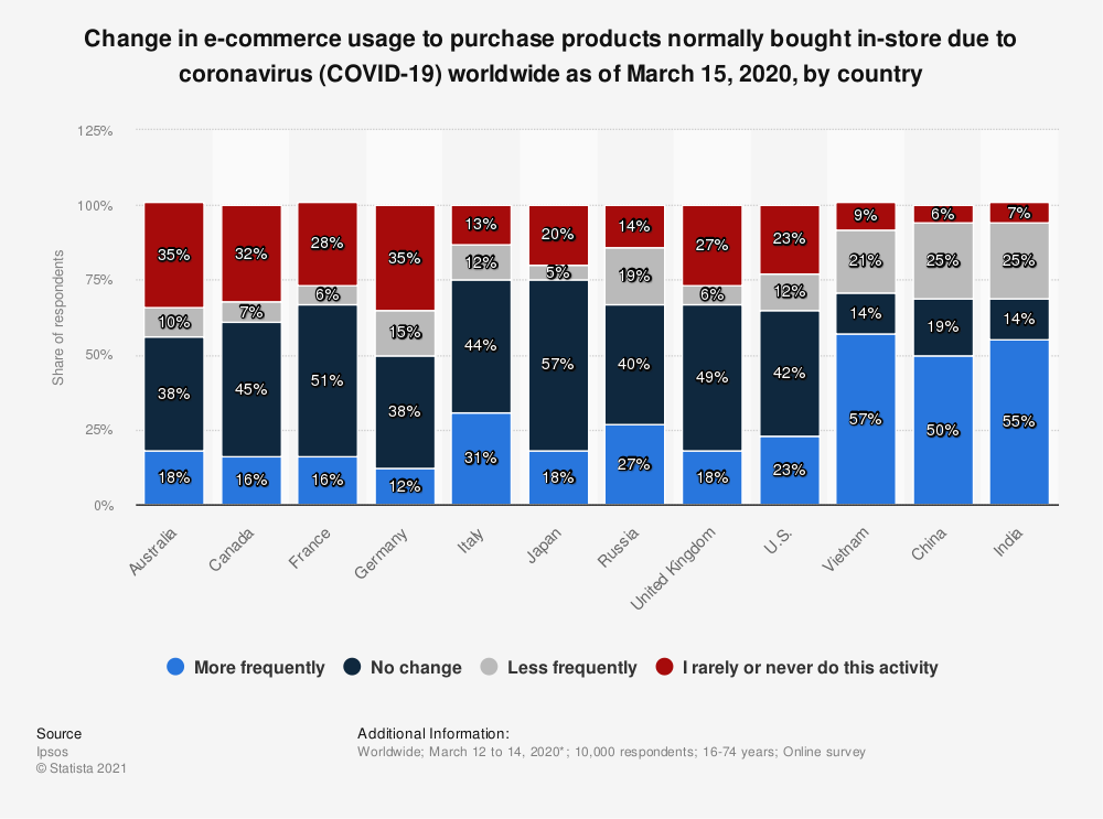 Statistic: Change in e-commerce usage to purchase products normally bought in-store due to coronavirus (COVID-19) worldwide as of March 15, 2020, by country* | Statista