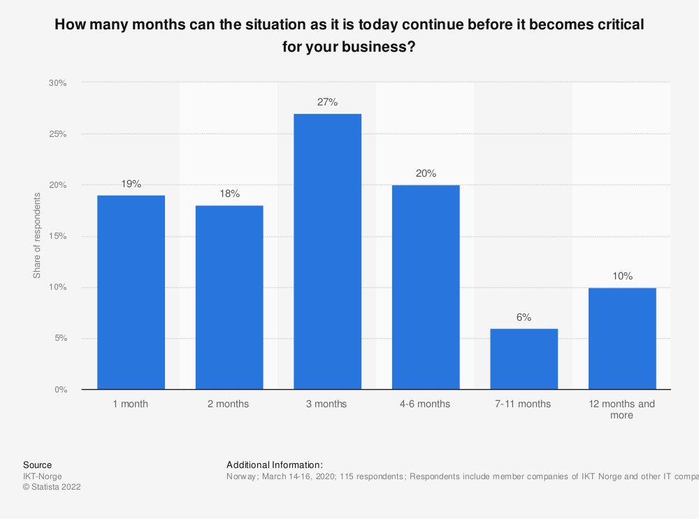 Statistic: How many months can the situation as it is today continue before it becomes critical for your business? | Statista