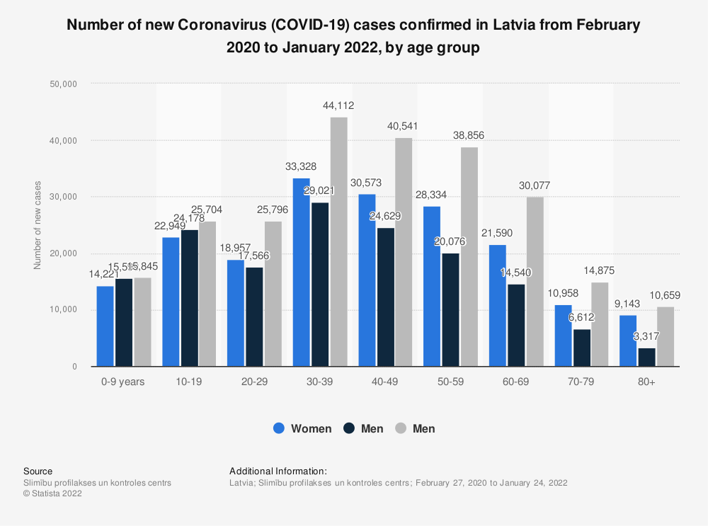 Statistic: Number of new Coronavirus (COVID-19) cases confirmed in Latvia from February 2020 to June 2021, by age group   Statista