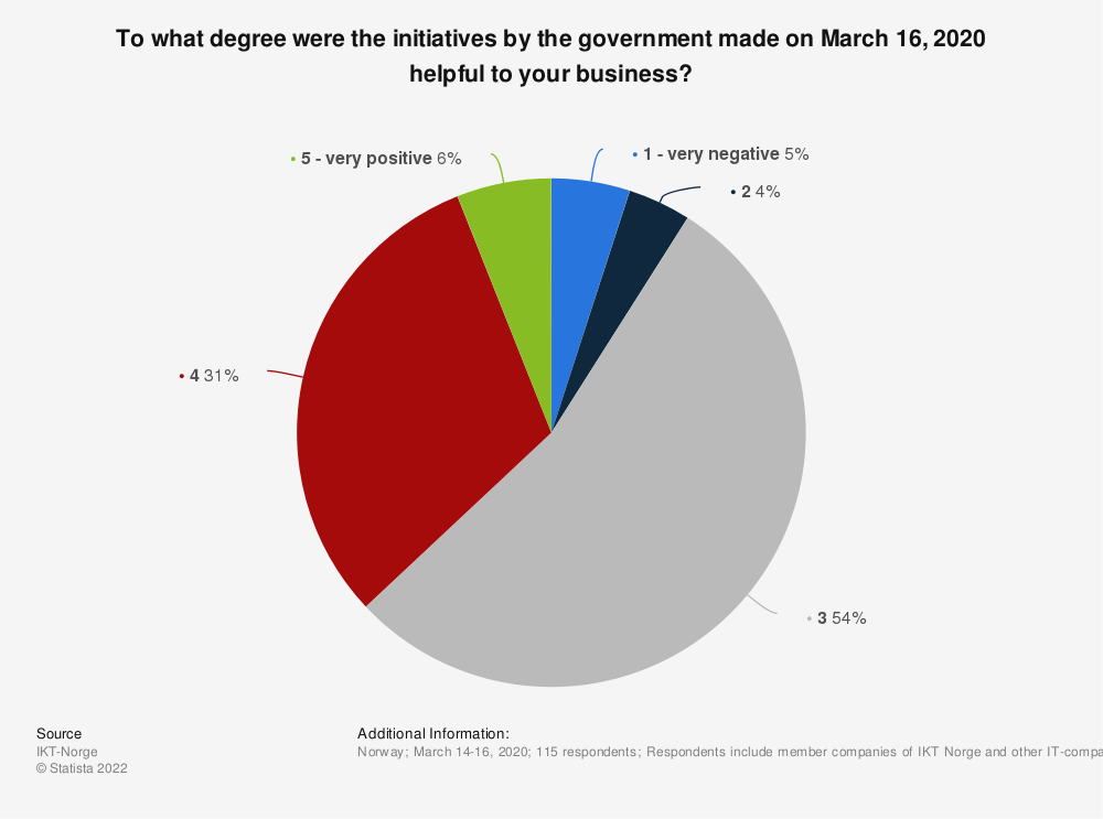 Statistic: To what degree were the initiatives by the government made on March 16, 2020 helpful to your business? | Statista