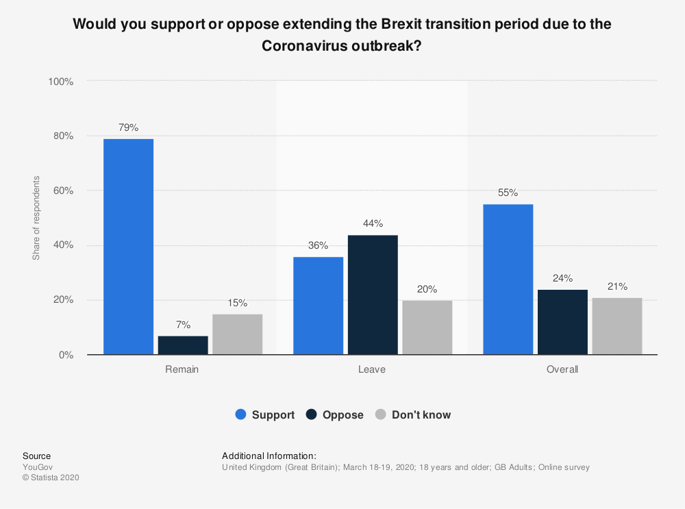 Statistic: Would you support or oppose extending the Brexit transition period due to the Coronavirus outbreak? | Statista