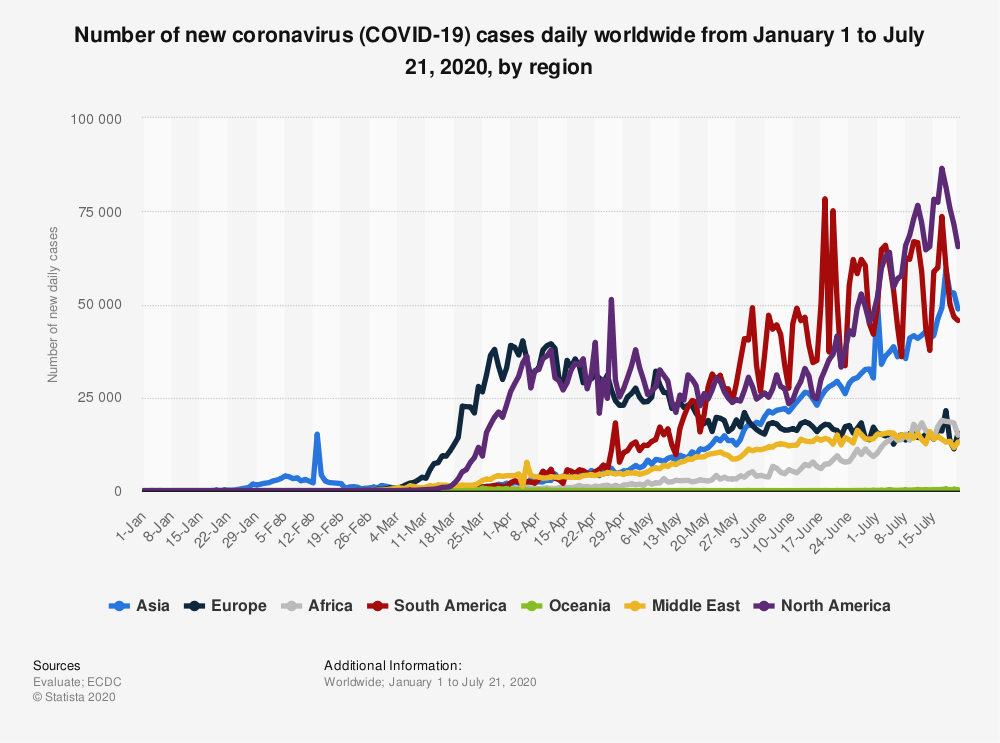 Statistic: Number of new coronavirus (COVID-19) cases daily worldwide from January 1 to July 21, 2020, by region | Statista