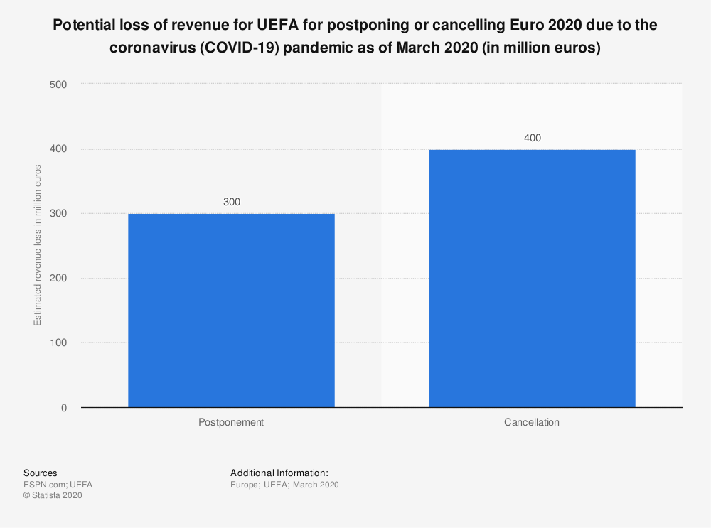 Statistic: Potential loss of revenue for UEFA for postponing or cancelling Euro 2020 due to the coronavirus (COVID-19) pandemic as of March 2020 (in million euros) | Statista