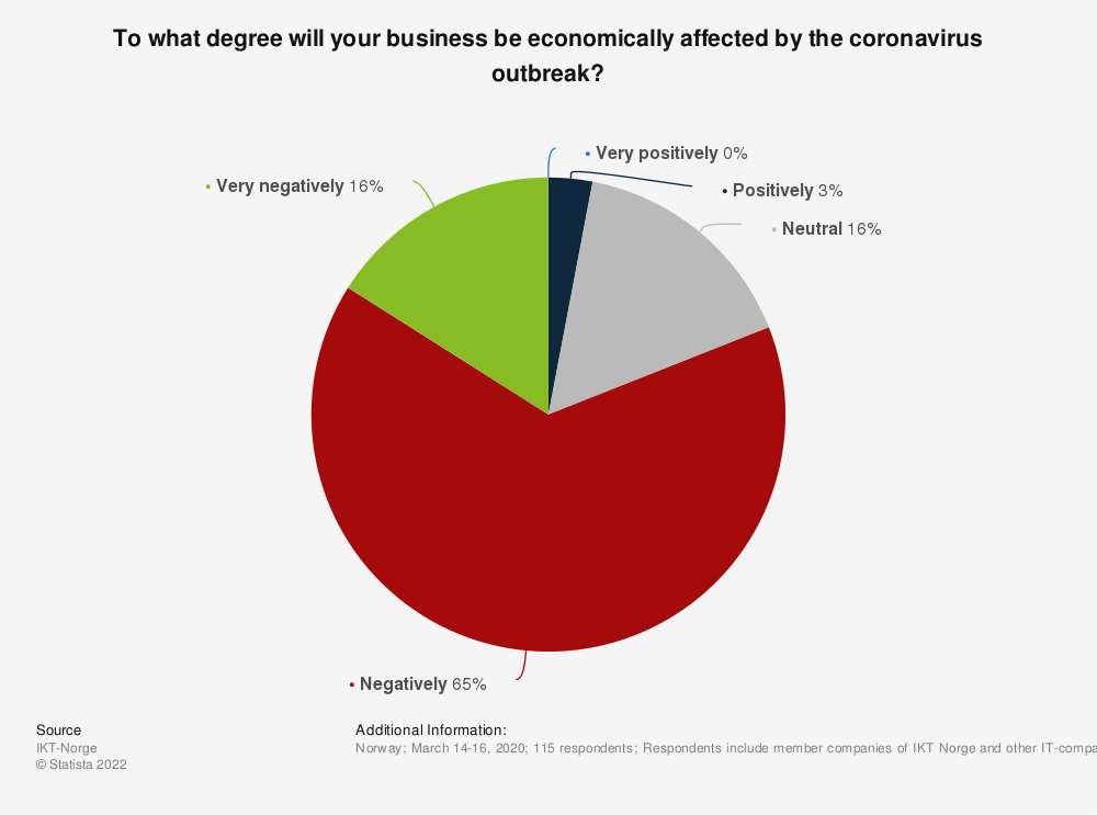 Statistic: To what degree will your business be economically affected by the coronavirus outbreak?   Statista