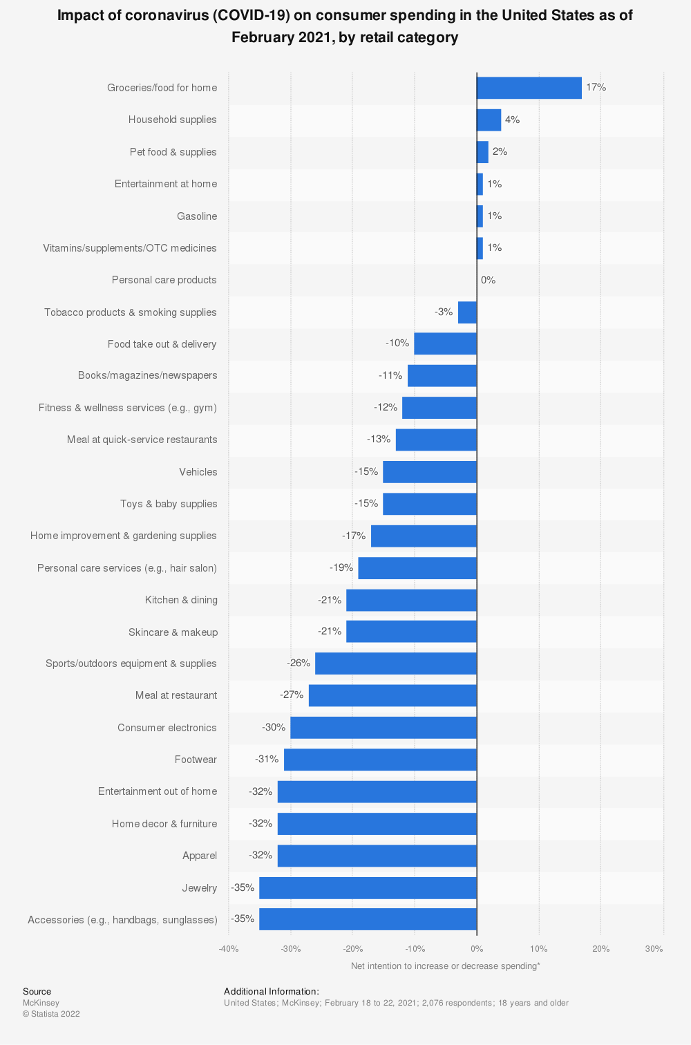 Statistic: Impact of coronavirus (COVID-19) on consumer spending in the United States as of June 2020, by retail category*   Statista