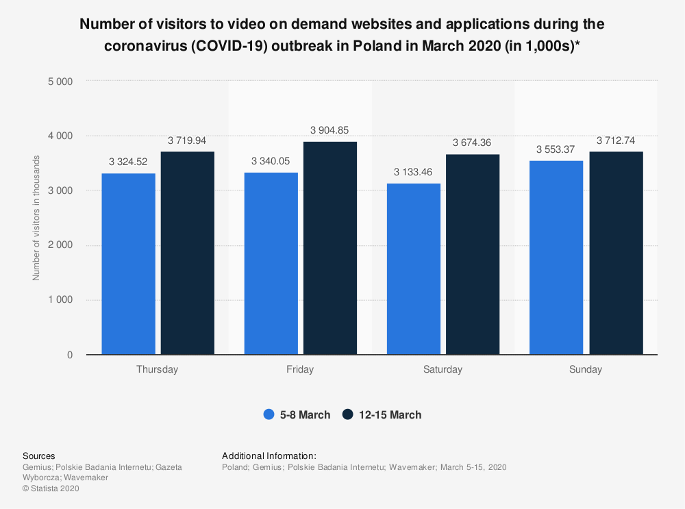 Statistic: Number of visitors to video on demand websites and applications during the coronavirus (COVID-19) outbreak in Poland in March 2020 (in 1,000s)* | Statista