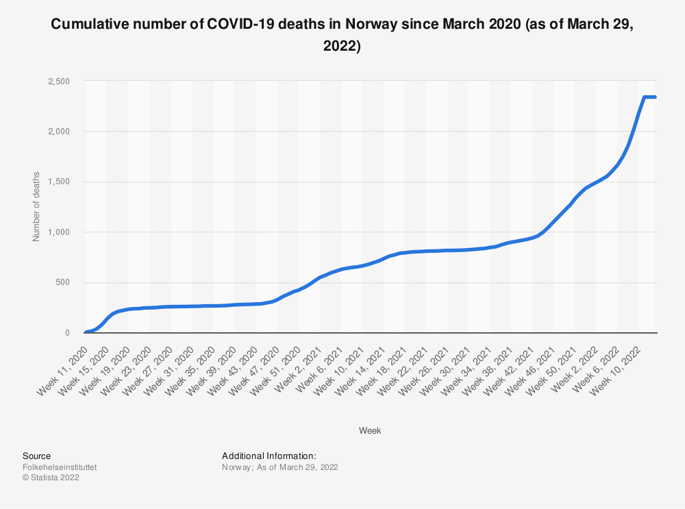 Statistic: Cumulative number of coronavirus (COVID-19) deaths in Norway since March 2020 (as of January 11, 2021) | Statista