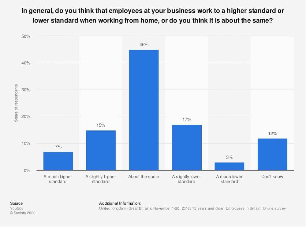 Statistic: In general, do you think that employees at your business work to a higher standard or lower standard when working from home, or do you think it is about the same?   Statista