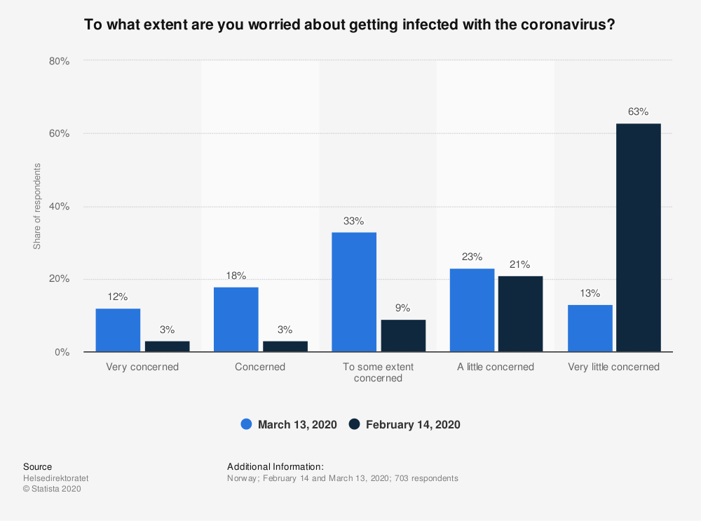 Statistic: To what extent are you worried about getting infected with the coronavirus?   Statista