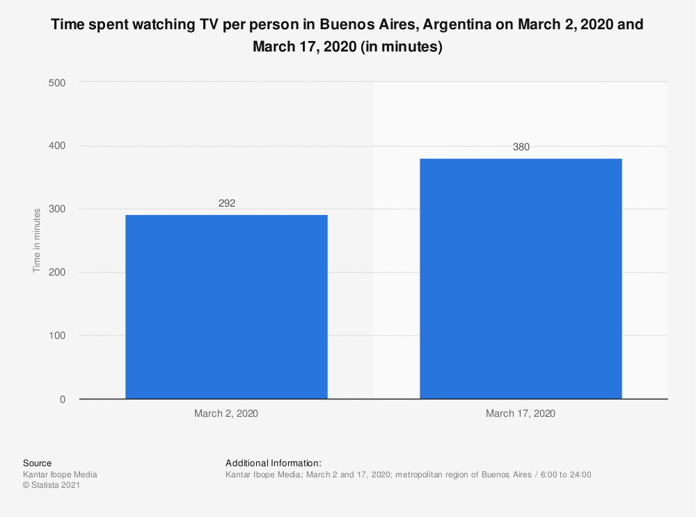 Statistic: Time spent watching TV per person in Buenos Aires, Argentina on March 2, 2020 and March 17, 2020 (in minutes) | Statista