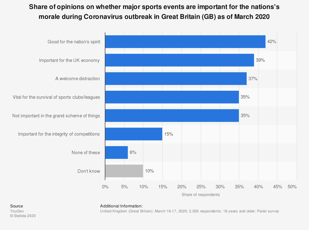 Statistic: Share of opinions on whether major sports events are important for the nations's morale during Coronavirus outbreak in Great Britain (GB) as of March 2020 | Statista