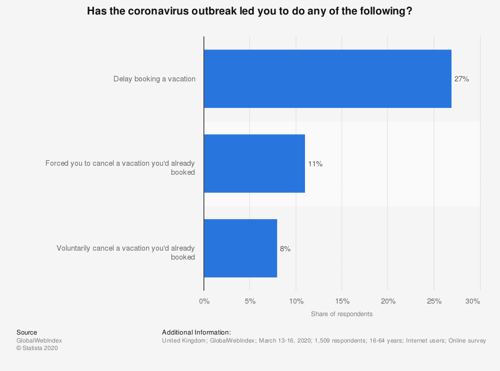 Statistic: Has the coronavirus outbreak led you to do any of the following? | Statista
