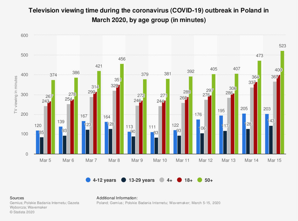 Statistic: Television viewing time during the coronavirus (COVID-19) outbreak in Poland in March 2020, by age group (in minutes) | Statista