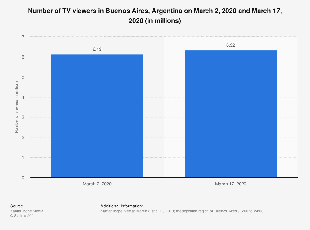 Statistic: Number of TV viewers in Buenos Aires, Argentina on March 2, 2020 and March 17, 2020 (in millions) | Statista