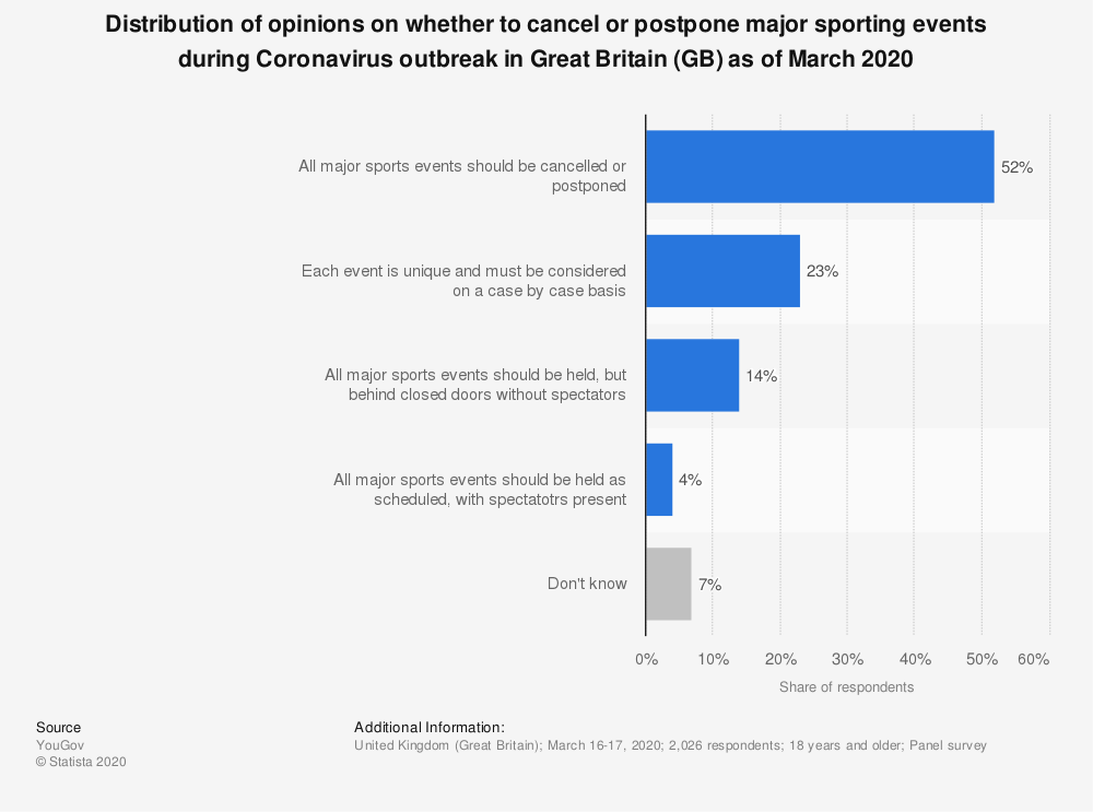 Statistic: Distribution of opinions on whether to cancel or postpone major sporting events during Coronavirus outbreak in Great Britain (GB) as of March 2020 | Statista
