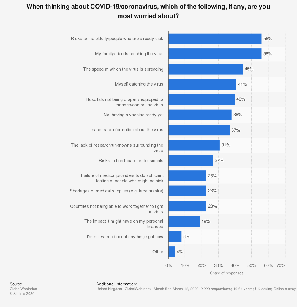 Statistic: When thinking about COVID-19/coronavirus, which of the following, if any, are you most worried about? | Statista