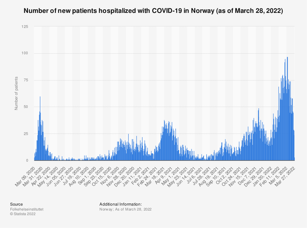 Statistic: Number of patients hospitalized due to coronavirus (COVID-19) in Norway (as of June 30, 2020) | Statista