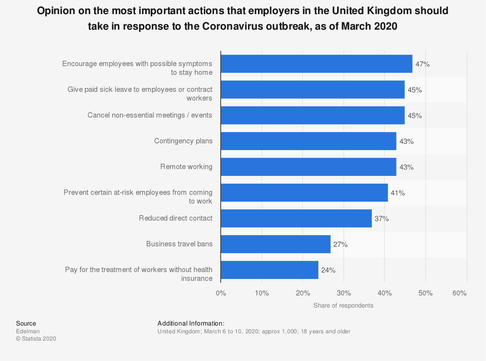 Statistic: Opinion on the most important actions that employers in the United Kingdom should take in response to the Coronavirus outbreak, as of March 2020   Statista