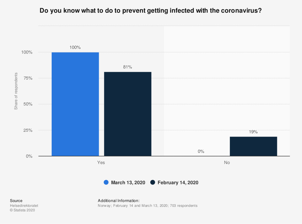 Statistic: Do you know what to do to prevent getting infected with the coronavirus? | Statista