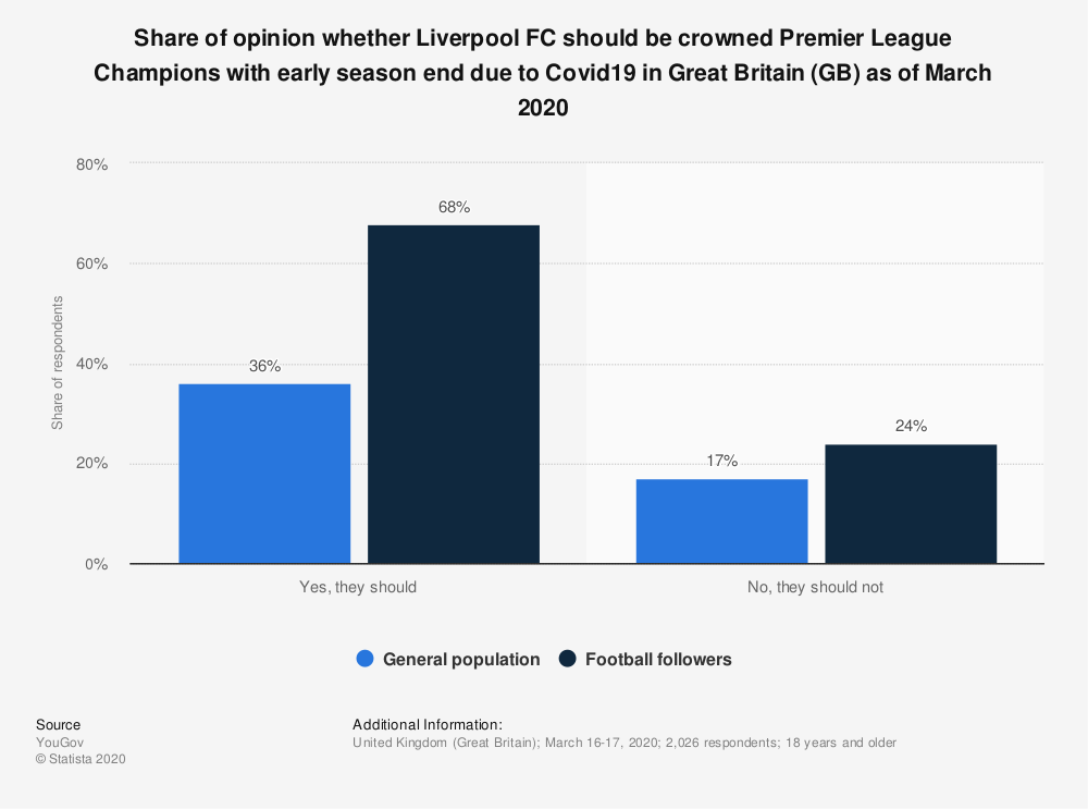 Statistic: Share of opinion whether Liverpool FC should be crowned Premier League Champions with early season end due to Covid19 in Great Britain (GB) as of March 2020 | Statista