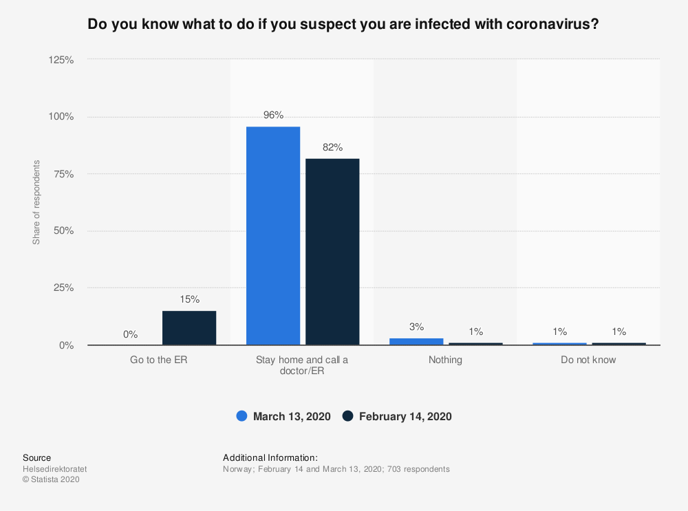 Statistic: Do you know what to do if you suspect you are infected with coronavirus?   Statista