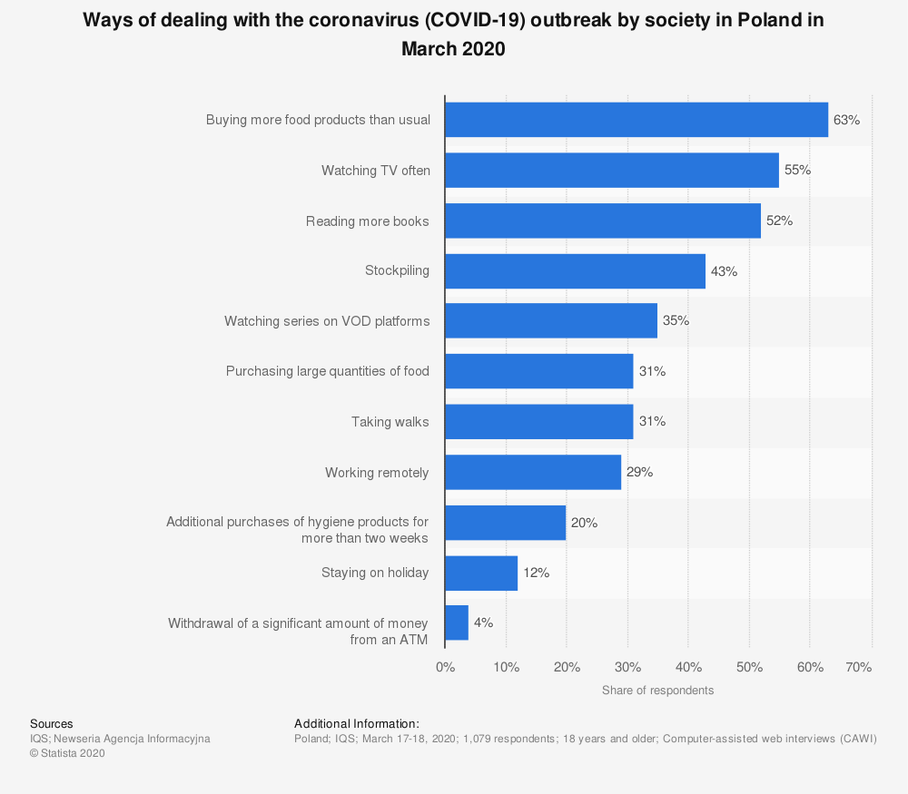 Statistic: Ways of dealing with the coronavirus (COVID-19) outbreak by society in Poland in March 2020 | Statista