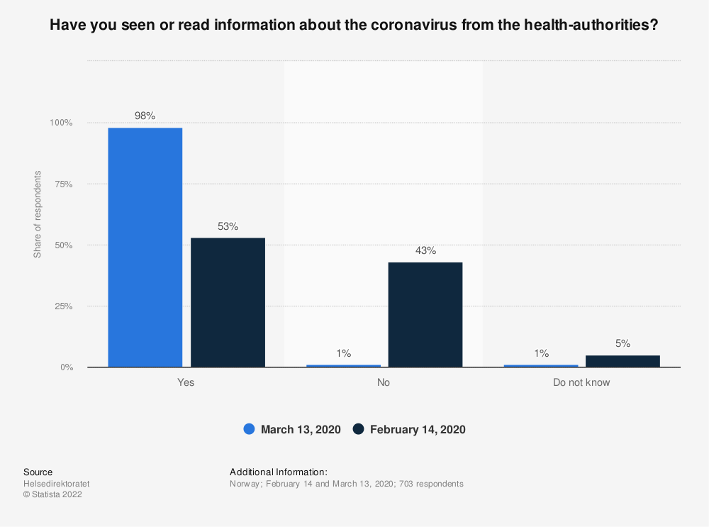 Statistic: Have you seen or read information about the coronavirus from the health-authorities? | Statista