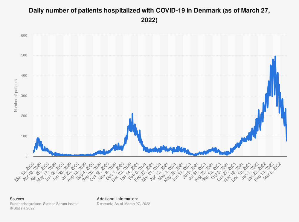 Statistic: Number of patients hospitalized with confirmed coronavirus (COVID-19) infection in Denmark (as of December 15, 2020) | Statista