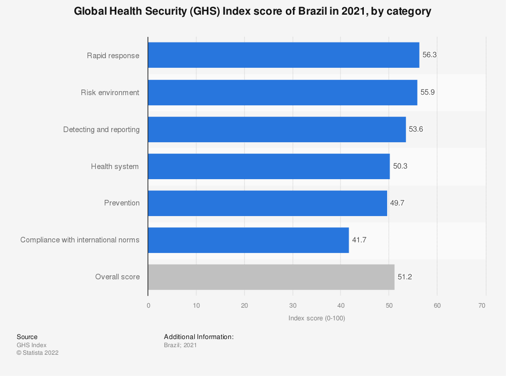 Statistic: Global Health Security (GHS) Index score of Brazil in 2019, by category | Statista