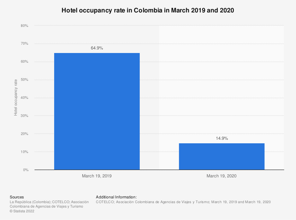 Statistic: Hotel occupancy rate in Colombia in March 2019 and 2020   Statista