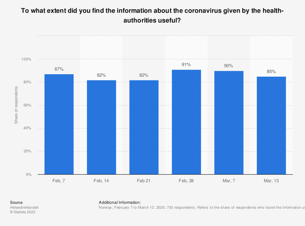 Statistic: To what extent did you find the information about the coronavirus given by the health-authorities useful? | Statista
