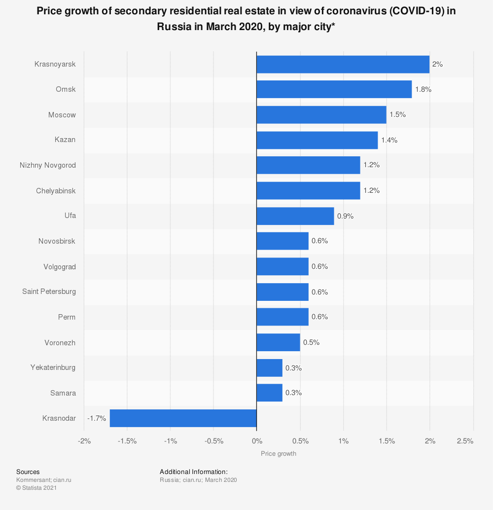 Statistic: Price growth of secondary residential real estate in view of coronavirus (COVID-19) in Russia in March 2020, by major city* | Statista