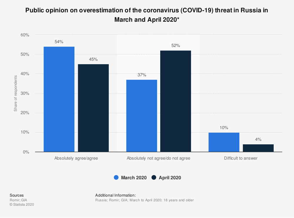 Statistic: Public opinion on overestimation of the coronavirus (COVID-19) threat in Russia in March and April 2020*   Statista