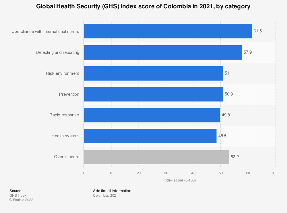 Statistic: Global Health Security (GHS) Index score of Colombia in 2019, by category | Statista