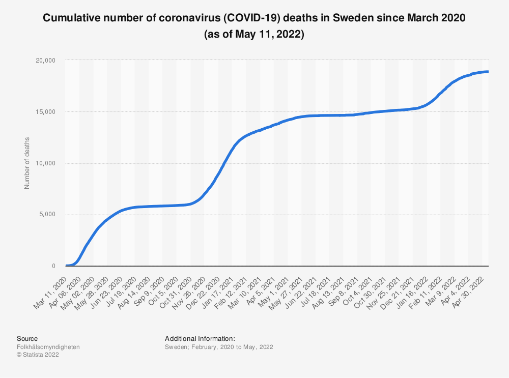 Statistic: Cumulative number of coronavirus (COVID-19) deaths in Sweden since March 11, 2020 (as of June 4, 2020) | Statista
