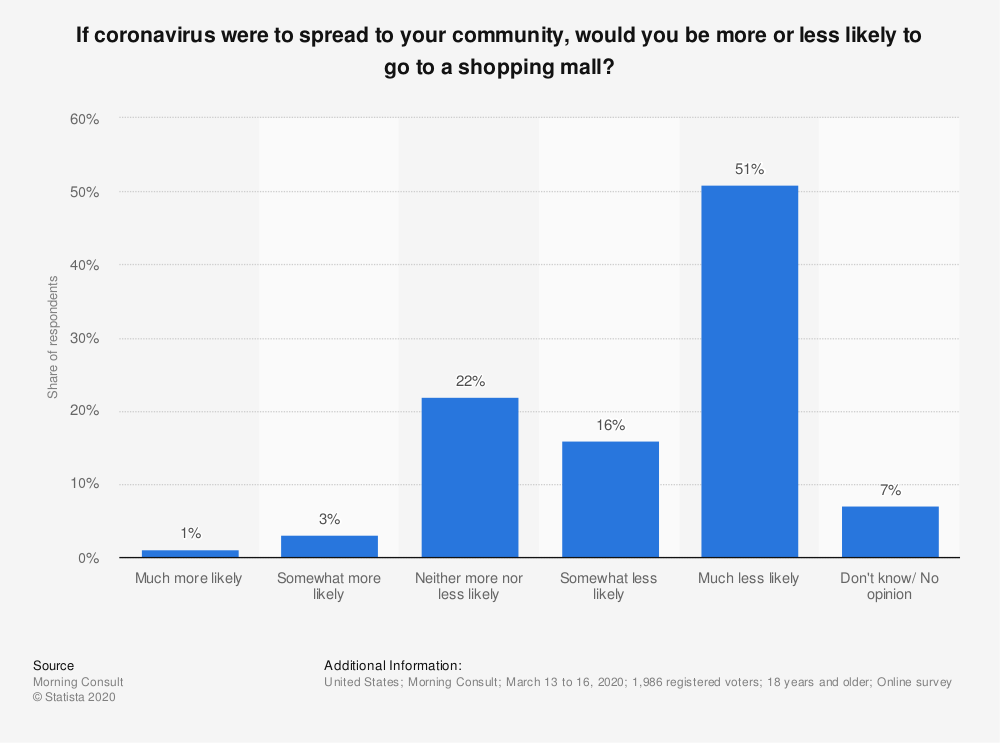 Statistic: If coronavirus were to spread to your community, would you be more or less likely to go to a shopping mall? | Statista