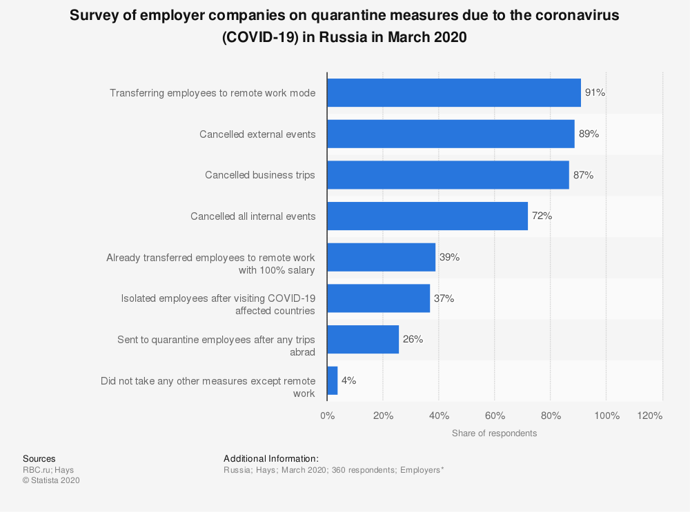 Statistic: Survey of employer companies on quarantine measures due to the coronavirus (COVID-19) in Russia in March 2020 | Statista